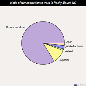 Rocky Mount mode of transportation to work chart