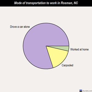 Rosman mode of transportation to work chart