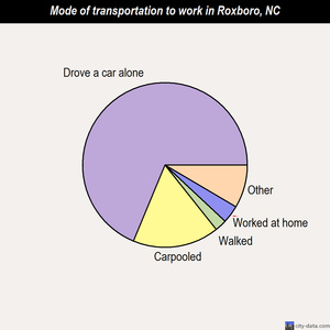 Roxboro mode of transportation to work chart