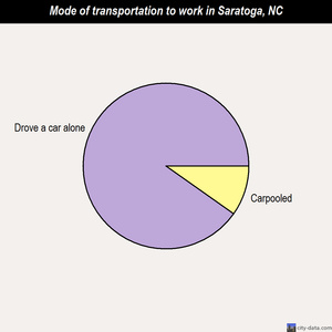 Saratoga mode of transportation to work chart