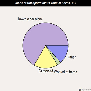 Selma mode of transportation to work chart