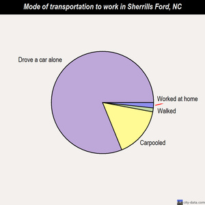 Sherrills Ford mode of transportation to work chart