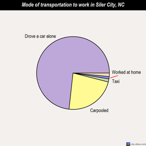 Siler City mode of transportation to work chart