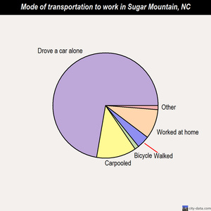 Sugar Mountain mode of transportation to work chart