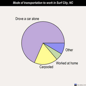 Surf City mode of transportation to work chart