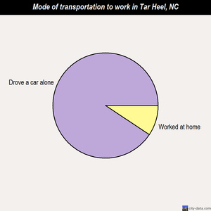 Tar Heel mode of transportation to work chart