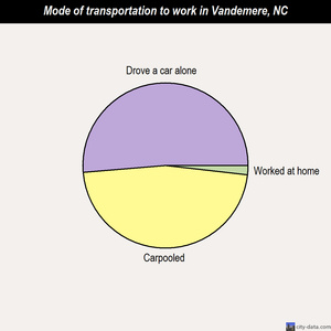 Vandemere mode of transportation to work chart