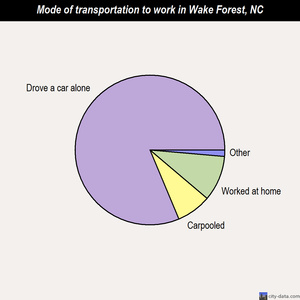 Wake Forest mode of transportation to work chart