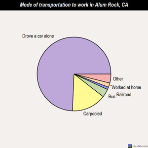 Alum Rock mode of transportation to work chart
