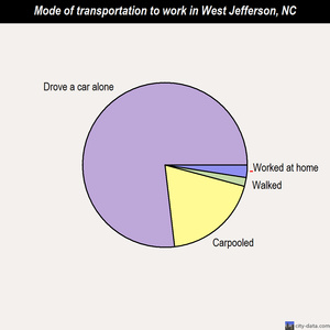 West Jefferson mode of transportation to work chart