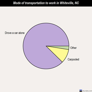 Whiteville mode of transportation to work chart