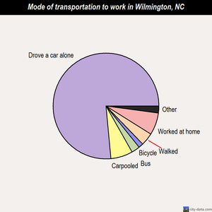 Wilmington mode of transportation to work chart