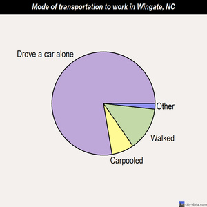Wingate mode of transportation to work chart