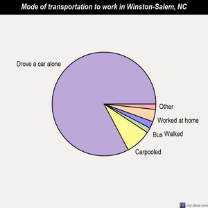 Winston-Salem mode of transportation to work chart