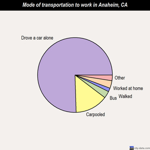 Anaheim mode of transportation to work chart
