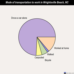 Wrightsville Beach mode of transportation to work chart