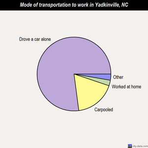 Yadkinville mode of transportation to work chart