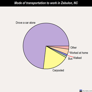 Zebulon mode of transportation to work chart