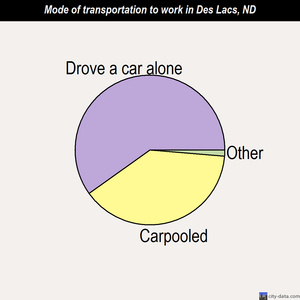 Des Lacs mode of transportation to work chart