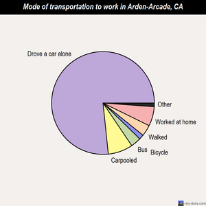 Arden-Arcade mode of transportation to work chart