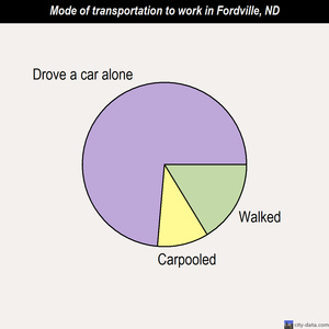 Fordville mode of transportation to work chart