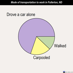 Fullerton mode of transportation to work chart