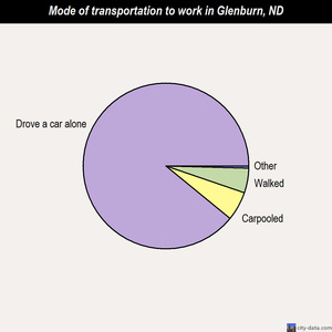 Glenburn mode of transportation to work chart