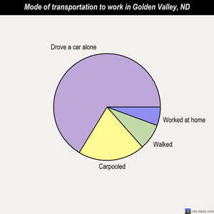 Golden Valley mode of transportation to work chart