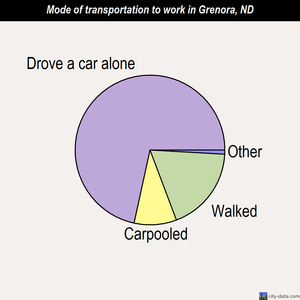 Grenora mode of transportation to work chart