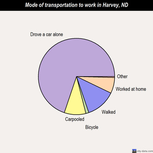 Harvey mode of transportation to work chart