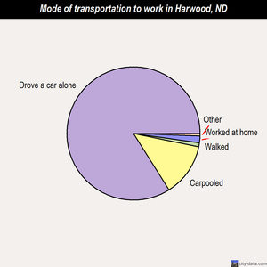 Harwood mode of transportation to work chart