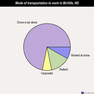 McVille mode of transportation to work chart
