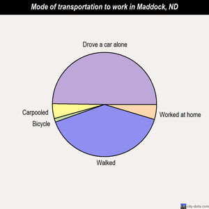 Maddock mode of transportation to work chart