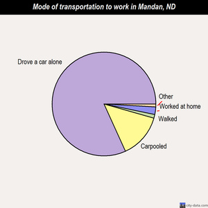 Mandan mode of transportation to work chart