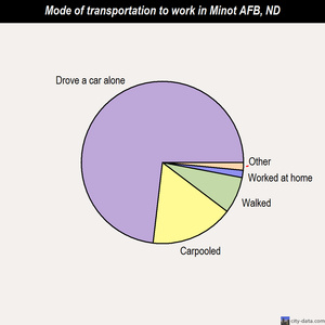 Minot AFB mode of transportation to work chart