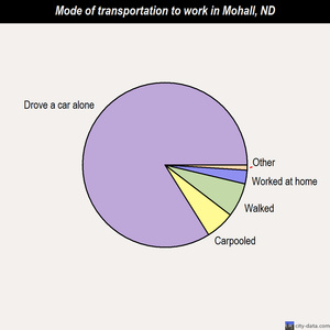 Mohall mode of transportation to work chart