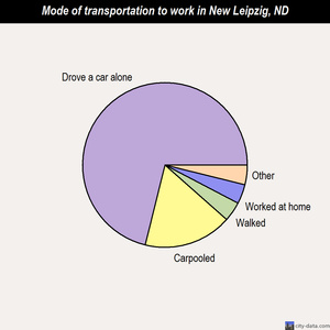 New Leipzig mode of transportation to work chart