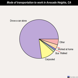 Avocado Heights mode of transportation to work chart