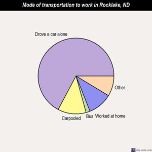 Rocklake mode of transportation to work chart