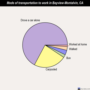 Bayview-Montalvin mode of transportation to work chart