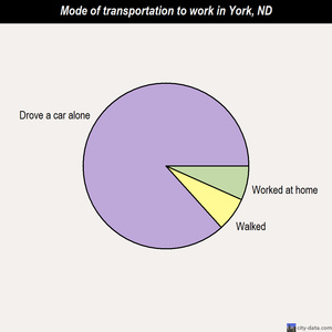 York mode of transportation to work chart