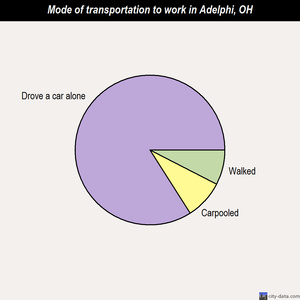 Adelphi mode of transportation to work chart