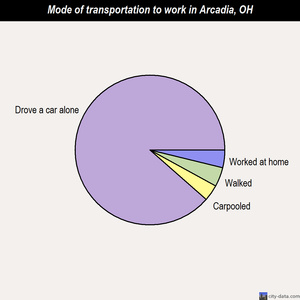 Arcadia mode of transportation to work chart