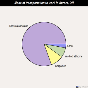 Aurora mode of transportation to work chart