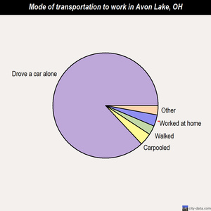Avon Lake mode of transportation to work chart
