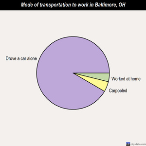 Baltimore mode of transportation to work chart