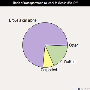 Beallsville mode of transportation to work chart