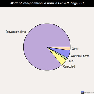 Beckett Ridge mode of transportation to work chart