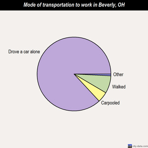 Beverly mode of transportation to work chart