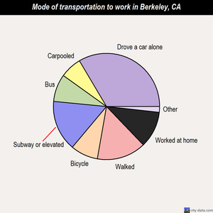 Berkeley mode of transportation to work chart